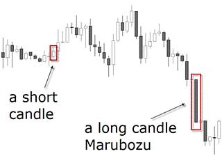 en kort vs en lång candlestick kropp