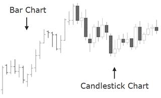 bar chart vs candlestick graf