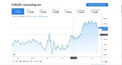 TradingView chart EUR/USD