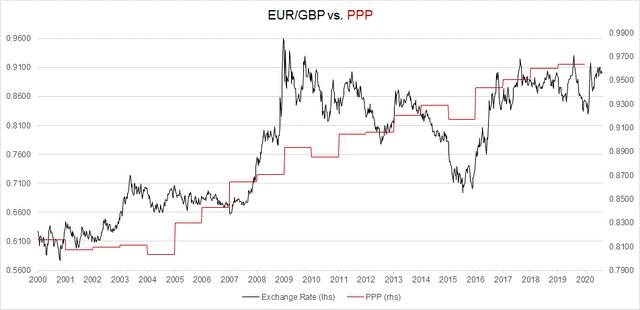 PPP för EUR/GBP