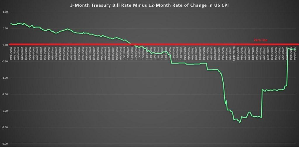 treasury bill 3 månader