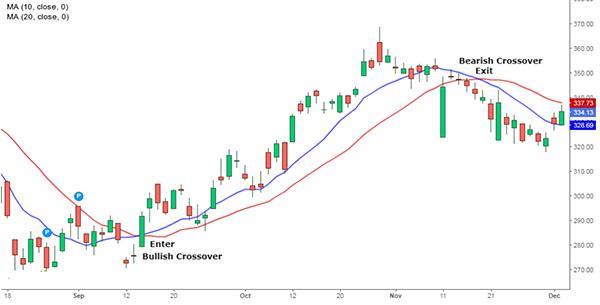 Moving Average vid valutahandel