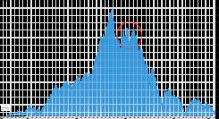 Nasdaq graf