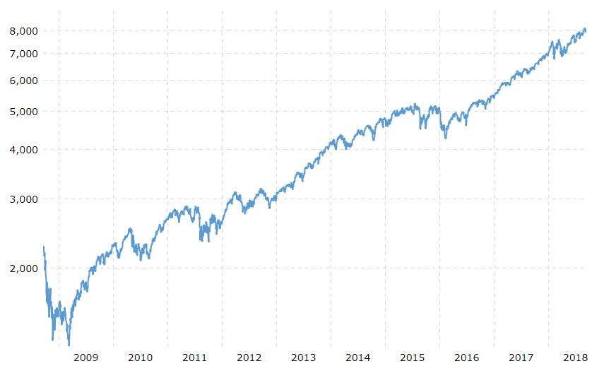 10 år sedan den globala finansiella krisen