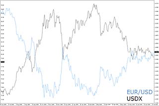priser för EUR/USD vs USDX