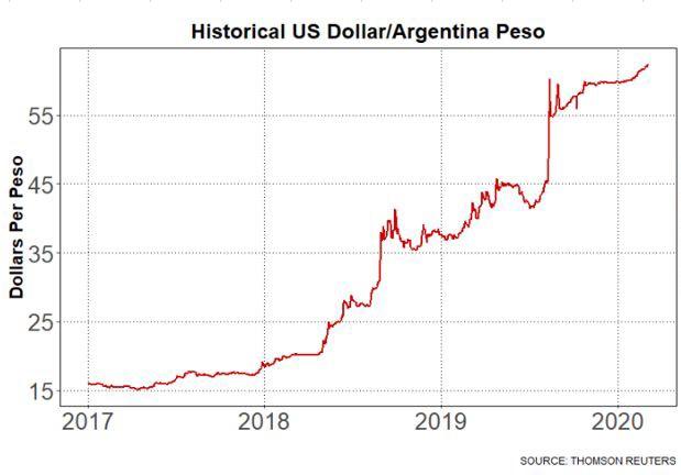 udd mot argentinska peson