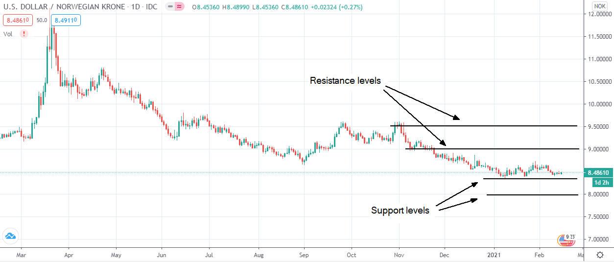 USD/NOK graf