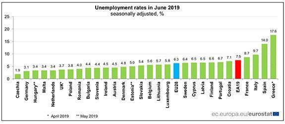 Arbetslösheten i EU, 2019