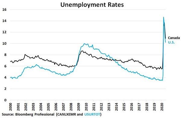 Arbetslöshet i Kanada vs USA