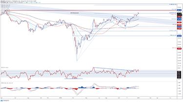 AUD/JPY - Diagram för valutahandel