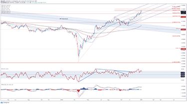 AUD/USD: Litet diagram