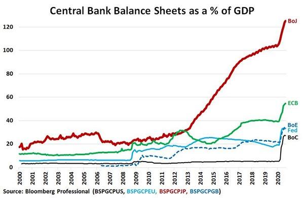 Balansräkning för större ekonomier