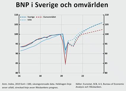 BNP i Sverige och omvärlden
