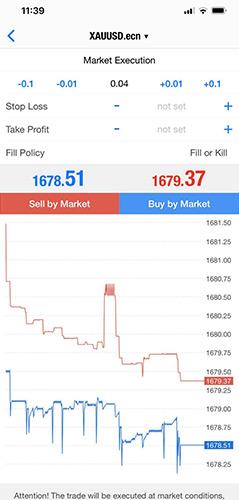 Köp eller sälj guld med NS Broker