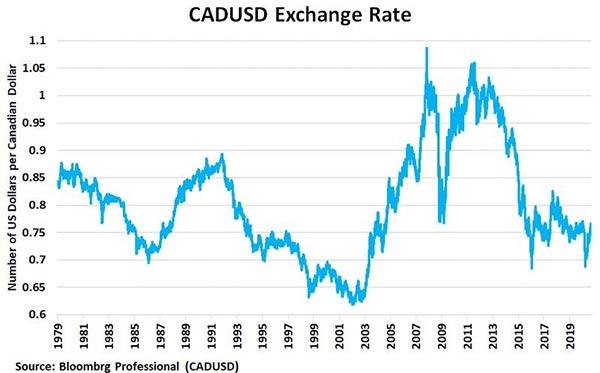 CAD/USD växelkurs