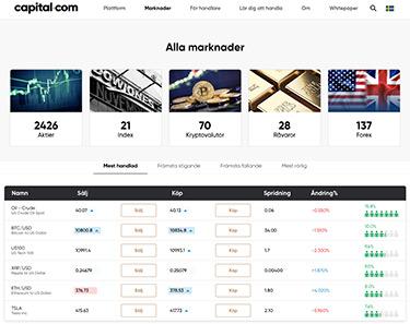 Antal instrument tillgängliga på Capital.com