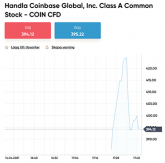 Coinbase Aktiekurs: Dag 1