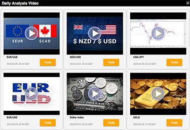 Dagliga analyser av valutapar