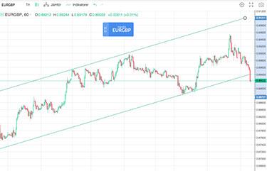 Eur GBP Graf