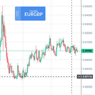 EUR/GBP mellan mars-aug, 2020