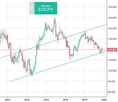 EUR / JPY på Skilling