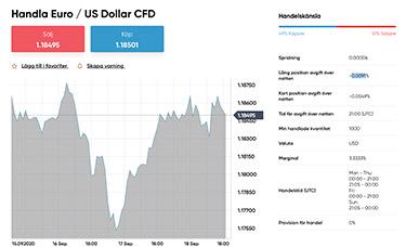 EUR/USD hos Capital