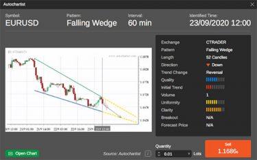 EUR/USD en fallande wedge