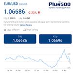 Den mest handlade valutan hos Plus500 idag