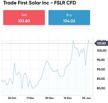 First Solar aktien på Capital