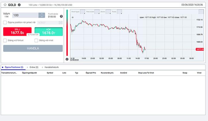 Forex TB guld trading