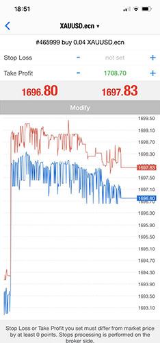 Trading med guld (XAU) mot USD på ECN plattform