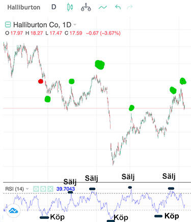 Halliburton RSI - dagsgraf