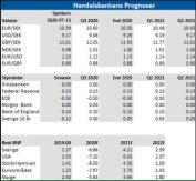 handelsbanken's prognoser för SEK