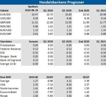 Handelsbankens prognoser om valutahandel