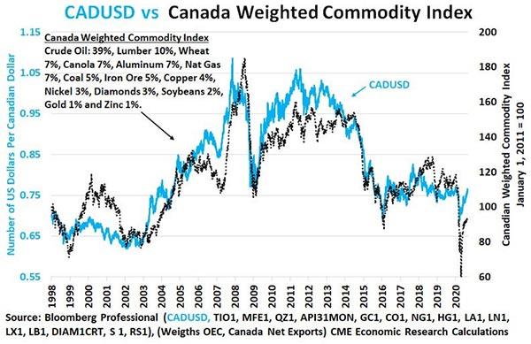 Kanada: Råvaruindex