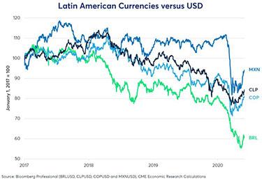 latinamerikanska valutor vs usd
