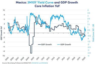 Mexiko: BNP tillväxt vs räntekurvan