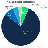 Mexikos export