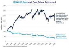 MXN mot USD: Räntedifferens