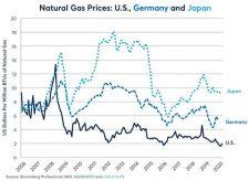 Naturgas priser