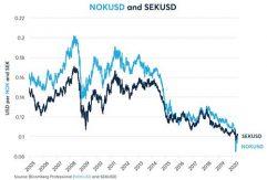 Nok/USD och SEK/USD