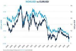 NOK/USD vs EUR/USD