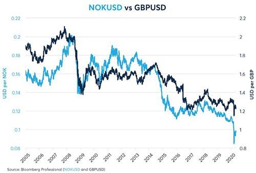 NOK/USD vs GBP/USD