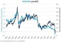 NOK/USD och WTI