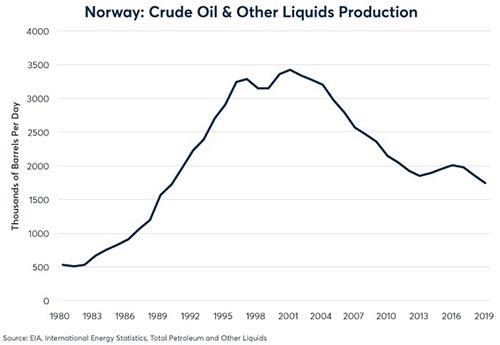 Birge Crude olja