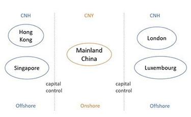 Offshore yuan