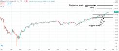 Graf över oljepriset med teknisk analys