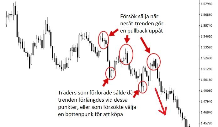 valutahandel pullback