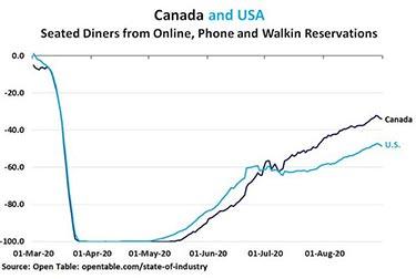 Restaurangbesök: USD vs Kanada