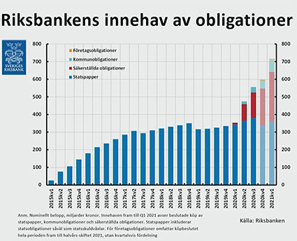 Riksbankens obligationsinnehav